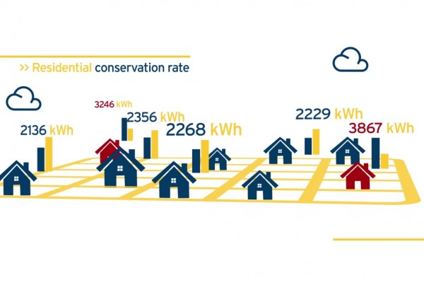 FortisBC 'Electricity Rates' Explainer