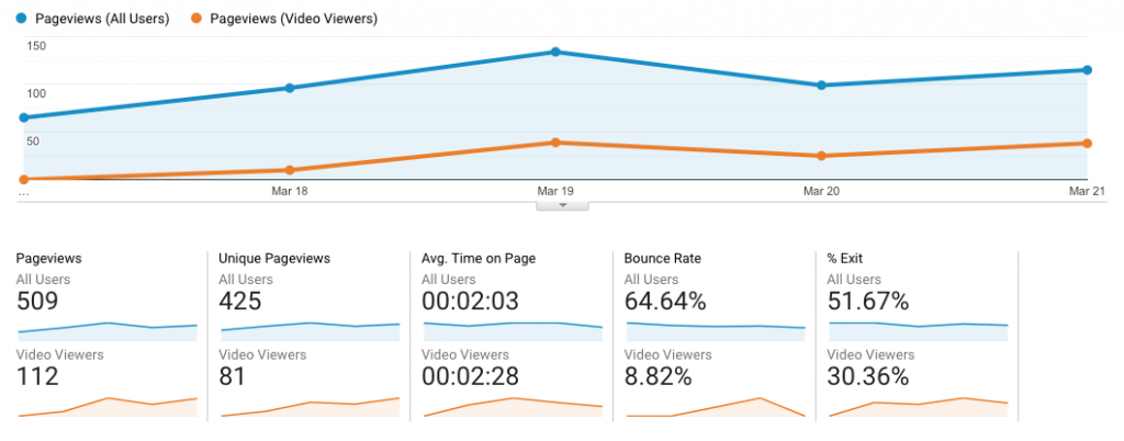 Comparing bounce rate of video views in Google Analytics